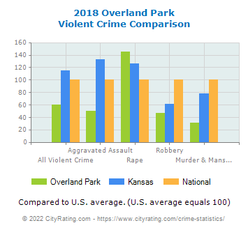 Overland Park Violent Crime vs. State and National Comparison