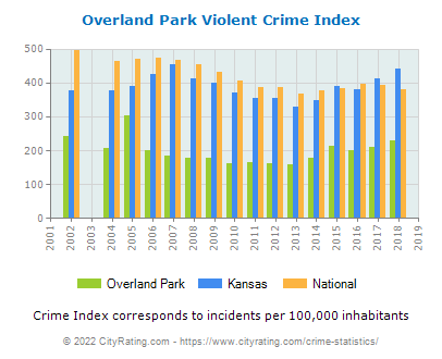 Overland Park Violent Crime vs. State and National Per Capita