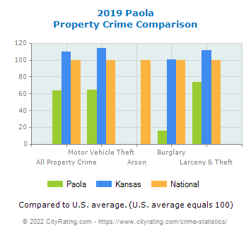 Paola Property Crime vs. State and National Comparison