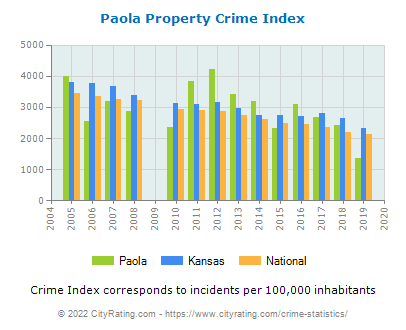 Paola Property Crime vs. State and National Per Capita