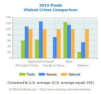 Paola Violent Crime vs. State and National Comparison