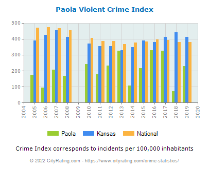 Paola Violent Crime vs. State and National Per Capita