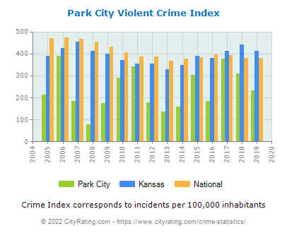 Park City Violent Crime vs. State and National Per Capita