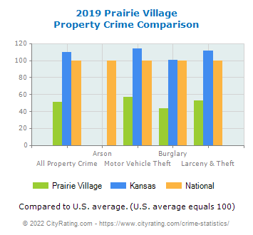 Prairie Village Property Crime vs. State and National Comparison