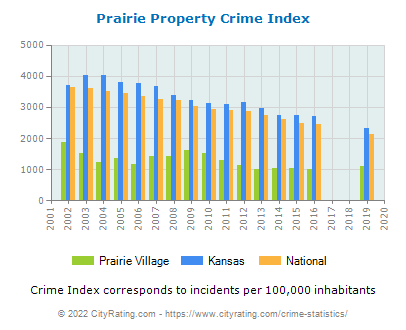 Prairie Village Property Crime vs. State and National Per Capita