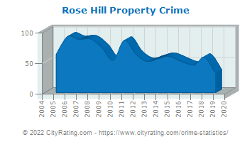Rose Hill Property Crime