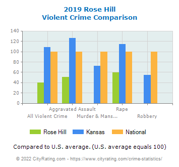 Rose Hill Violent Crime vs. State and National Comparison