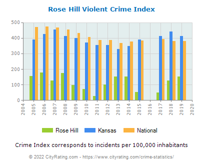 Rose Hill Violent Crime vs. State and National Per Capita