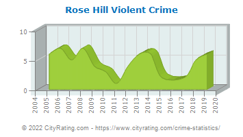 Rose Hill Violent Crime
