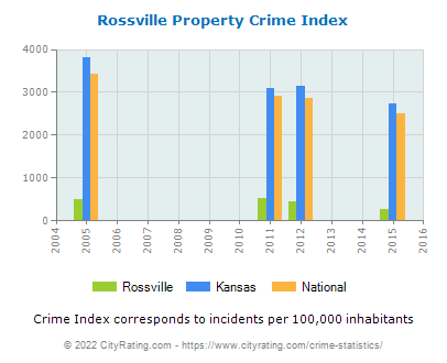 Rossville Property Crime vs. State and National Per Capita