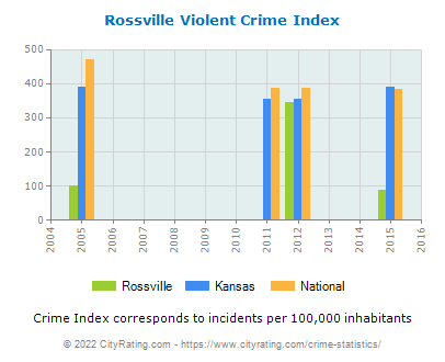 Rossville Violent Crime vs. State and National Per Capita