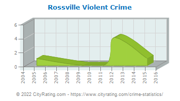 Rossville Violent Crime