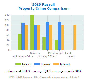 Russell Property Crime vs. State and National Comparison