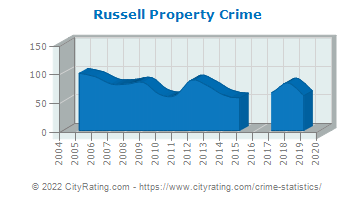 Russell Property Crime
