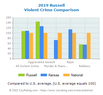Russell Violent Crime vs. State and National Comparison