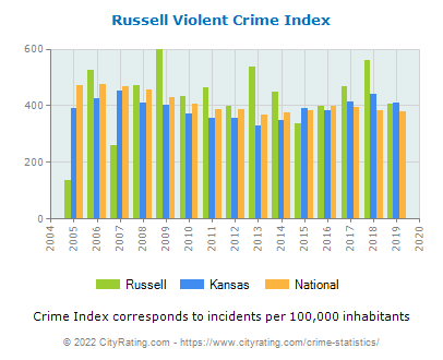 Russell Violent Crime vs. State and National Per Capita