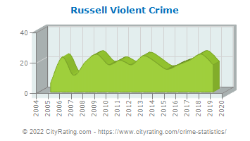 Russell Violent Crime
