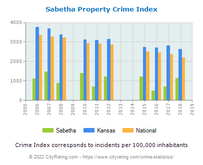 Sabetha Property Crime vs. State and National Per Capita