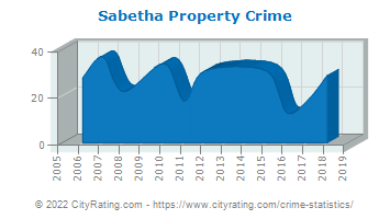 Sabetha Property Crime