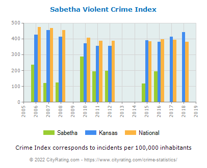 Sabetha Violent Crime vs. State and National Per Capita