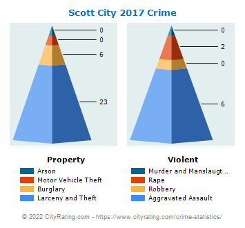 Scott City Crime 2017