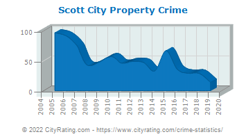 Scott City Property Crime