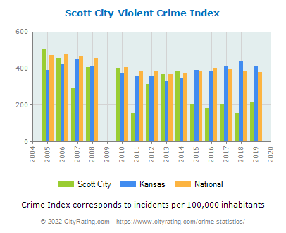 Scott City Violent Crime vs. State and National Per Capita