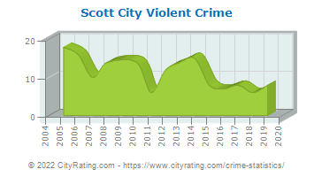 Scott City Violent Crime