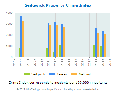 Sedgwick Property Crime vs. State and National Per Capita