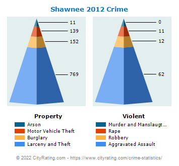 Shawnee Crime 2012