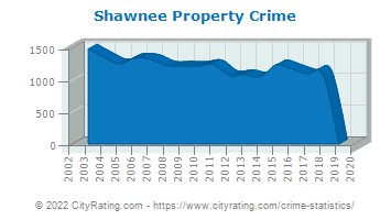 Shawnee Property Crime