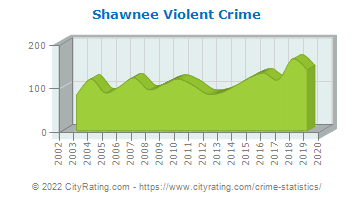 Shawnee Violent Crime