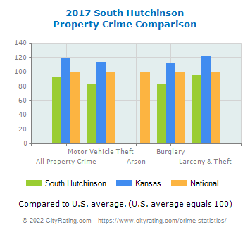 South Hutchinson Property Crime vs. State and National Comparison