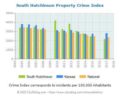 South Hutchinson Property Crime vs. State and National Per Capita