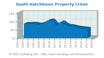 South Hutchinson Property Crime