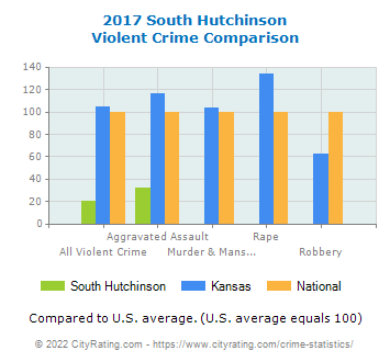 South Hutchinson Violent Crime vs. State and National Comparison
