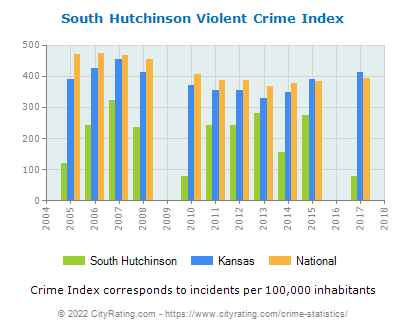 South Hutchinson Violent Crime vs. State and National Per Capita