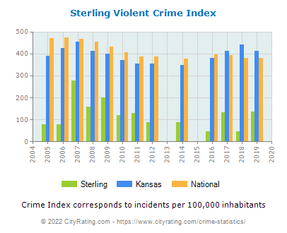 Sterling Violent Crime vs. State and National Per Capita