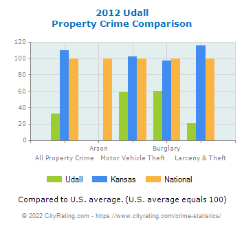 Udall Property Crime vs. State and National Comparison