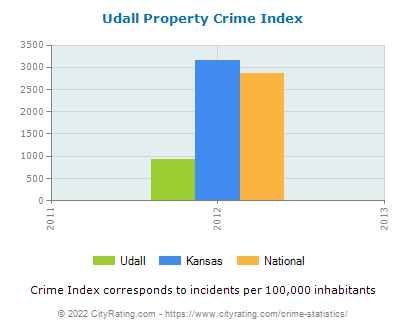 Udall Property Crime vs. State and National Per Capita