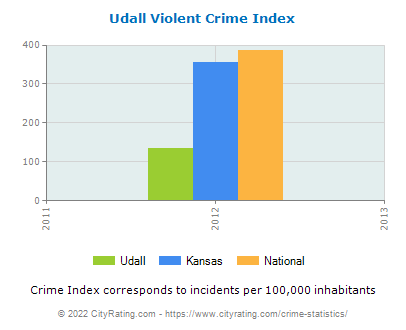 Udall Violent Crime vs. State and National Per Capita