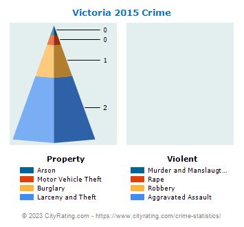 Victoria Crime Statistics: Kansas (KS) - CityRating com