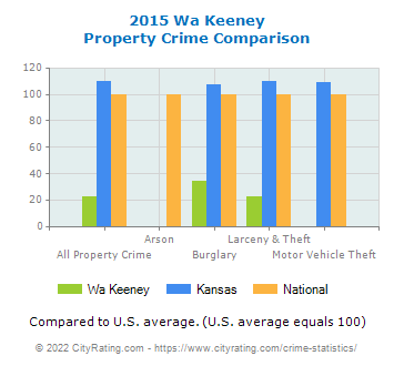 Wa Keeney Property Crime vs. State and National Comparison