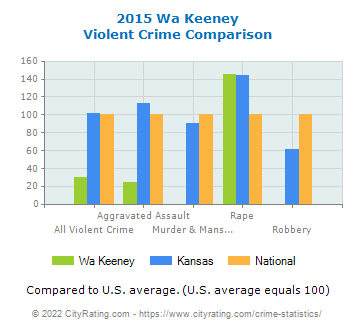 Wa Keeney Violent Crime vs. State and National Comparison