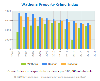 Wathena Property Crime vs. State and National Per Capita
