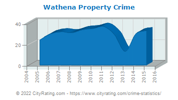 Wathena Property Crime