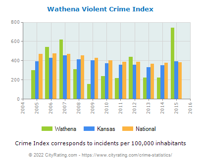 Wathena Violent Crime vs. State and National Per Capita