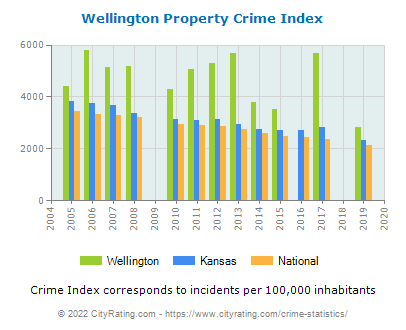 Wellington Property Crime vs. State and National Per Capita