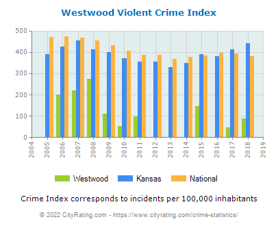 Westwood Violent Crime vs. State and National Per Capita