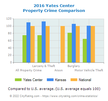 Yates Center Property Crime vs. State and National Comparison